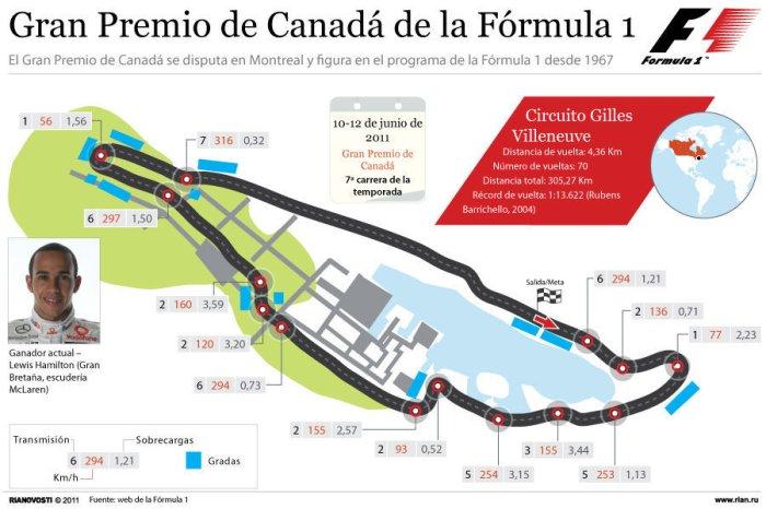 Circuito Gilles Villeneuve : Fórmula i circuito gilles villeneuve infografia