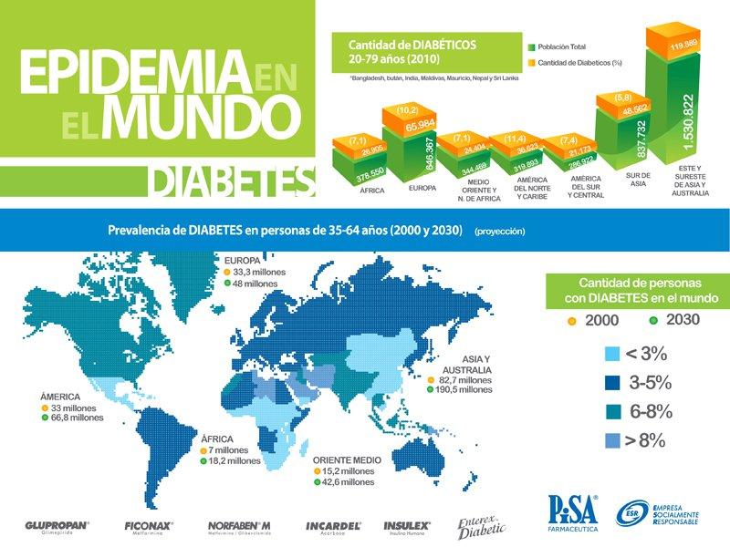 FISIOMÓNICA: Día Mundial de la Diabetes. 2012
