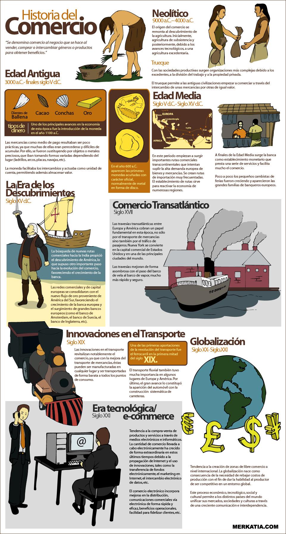 Historia del comercio #infografia #infographic ...