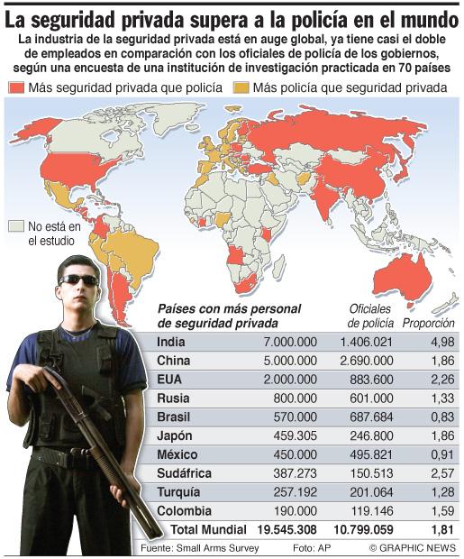 La seguridad privada supera a la policía en el mundo #infografia ...