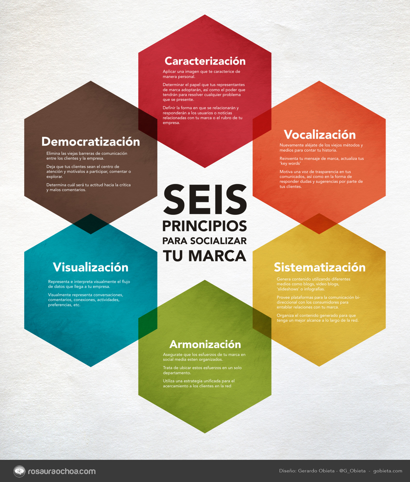 6 Principios Para Socializar Tu Marca Infografia Infographic Marketing