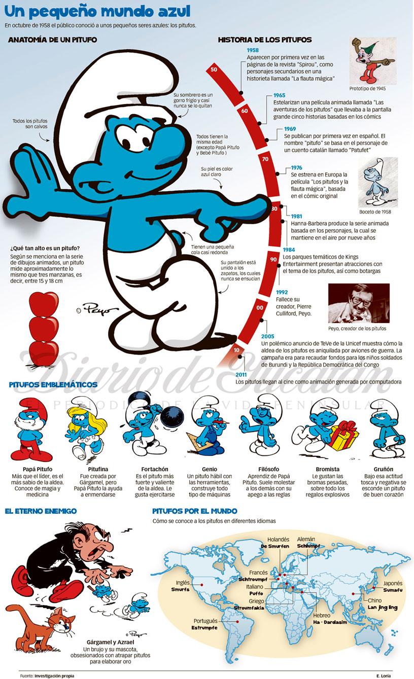 Anatomía de un pitufo #infografia #infographic | Infografías en ...
