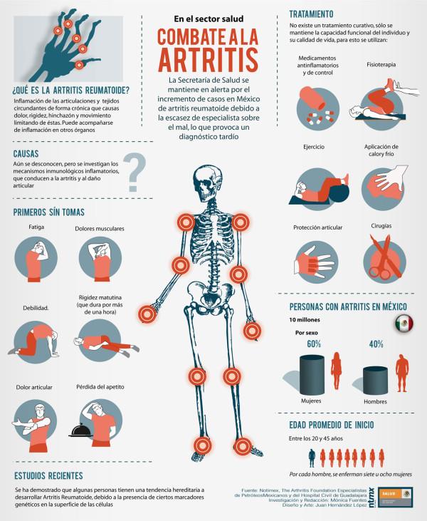 Resultado de imagen para Día Mundial de la Artritis Reumatoide