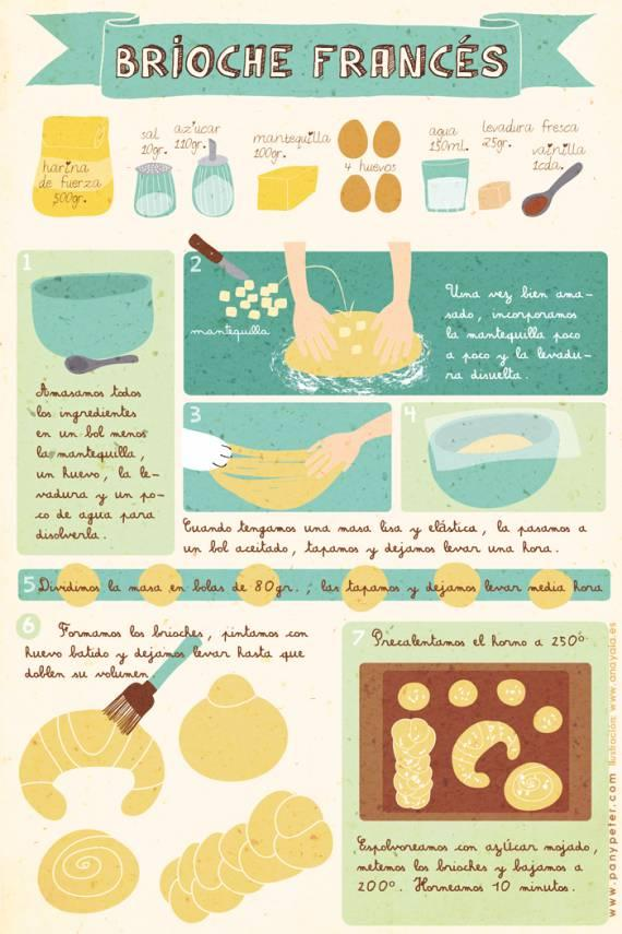 Receta brioche franc s infografia infographic for La cocina dela abuela paca