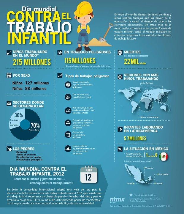 Día Mundial Contra El Trabajo Infantil Infografia
