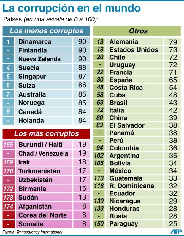 La corrupción en el mundo