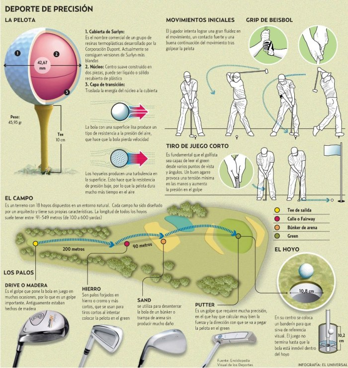 El vocabulario del golf