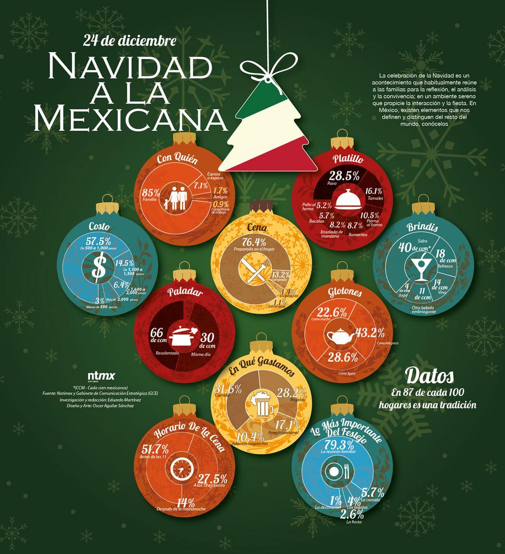 navidad en méxico   infografías en castellano