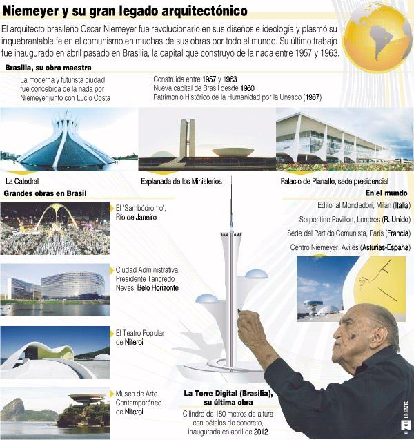 Niemeyer y su legado arquitectónico