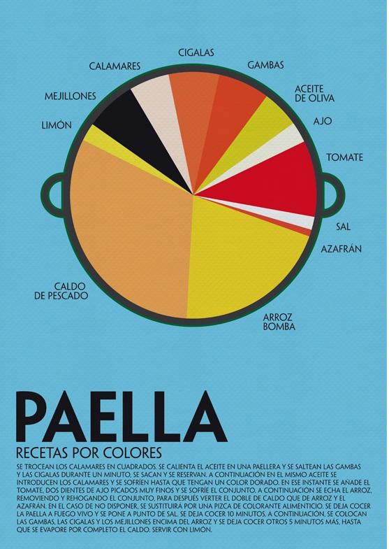 Paella: receta por colores