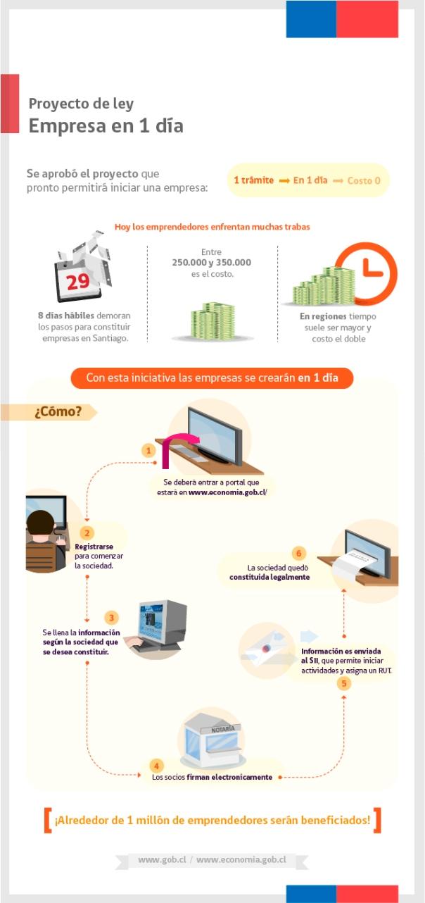 Cómo crear una empresa en 1 día en Chile
