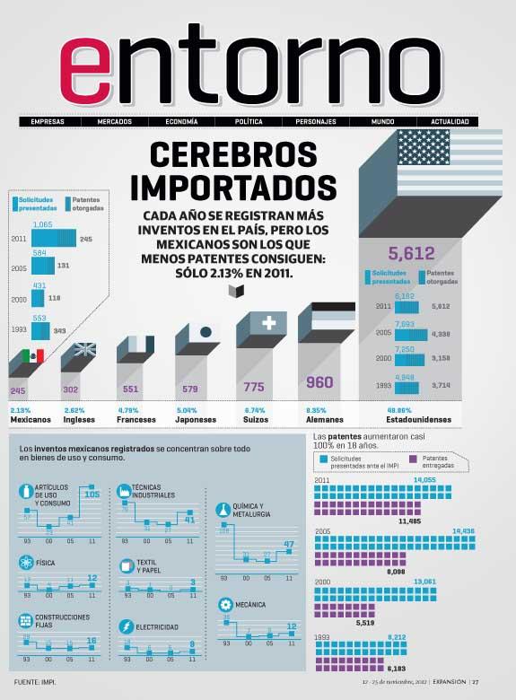 Patentes en México