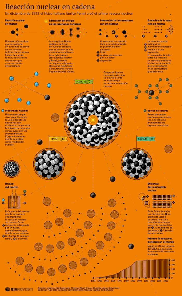 Reacción nuclear en cadena