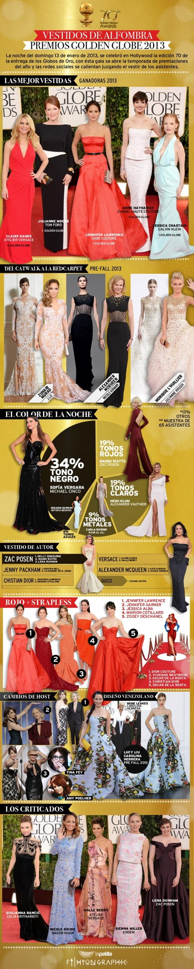 Vestidos en los Globos de Oro 2013