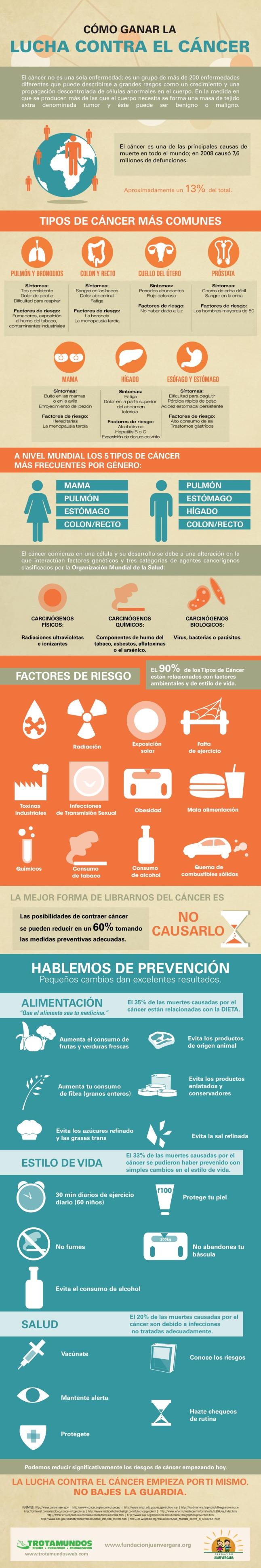 Cómo ganar la lucha contra el cáncer