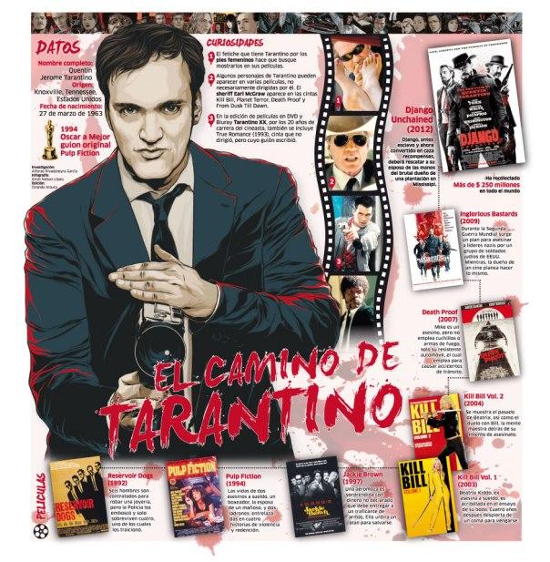 El camino de Tarantino
