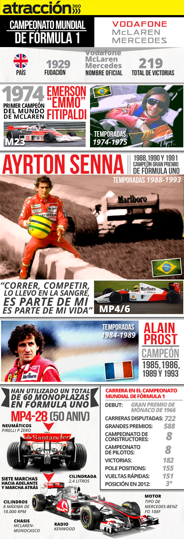 La historia de McLaren