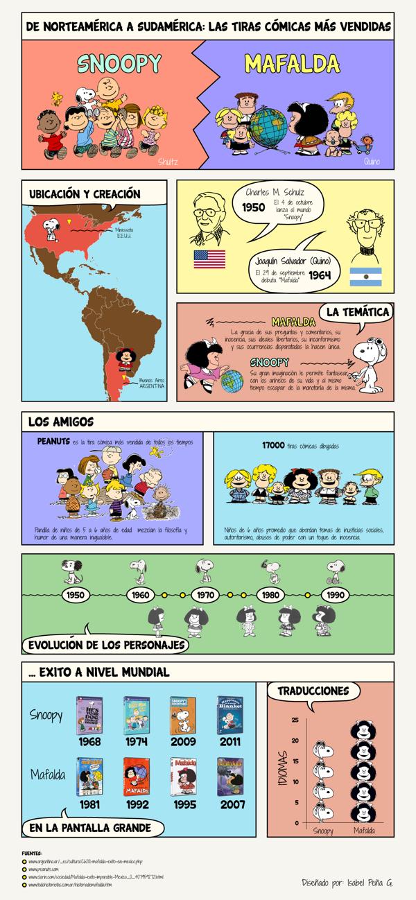 Snoopy vs Mafalda