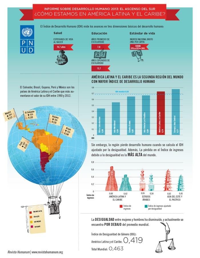 Informe sobre desarrollo humano en 2013