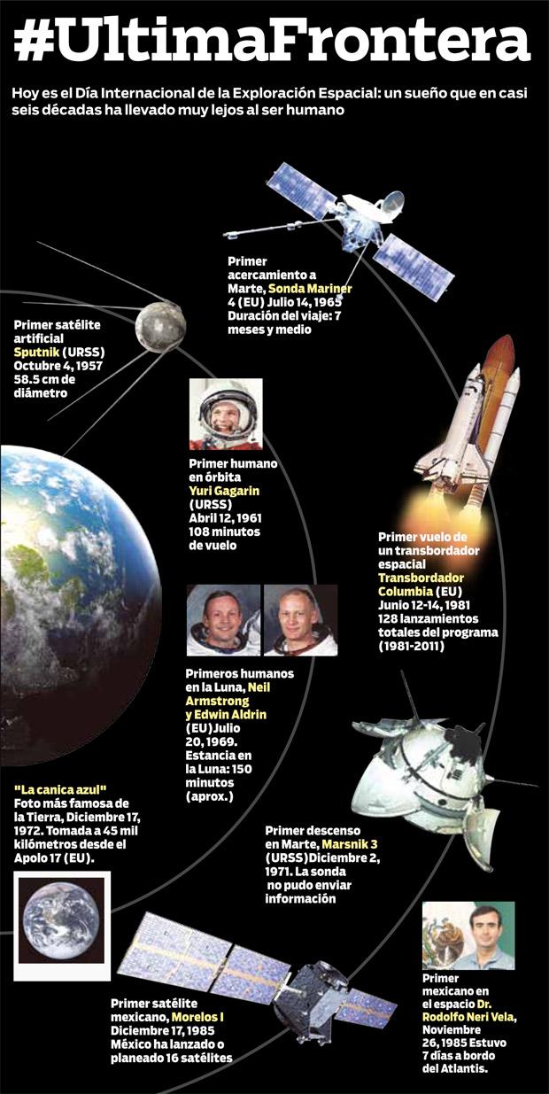 Hitos de la carrera espacial