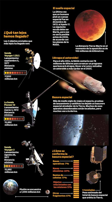 infografia_hitos_carrera_espacial_2