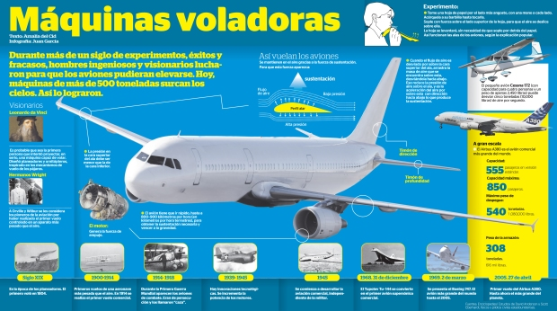 Máquinas voladoras