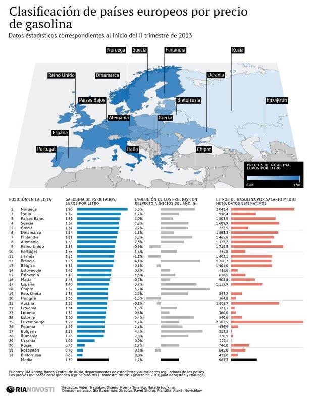 Precios gasolina países europeos