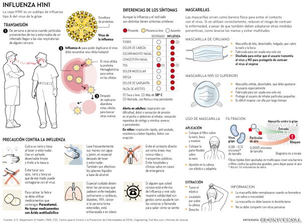El virus de la gripe AH1N1