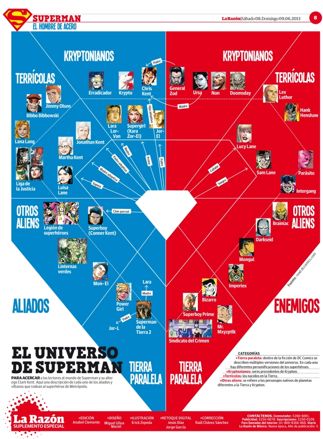 El Universo Superman
