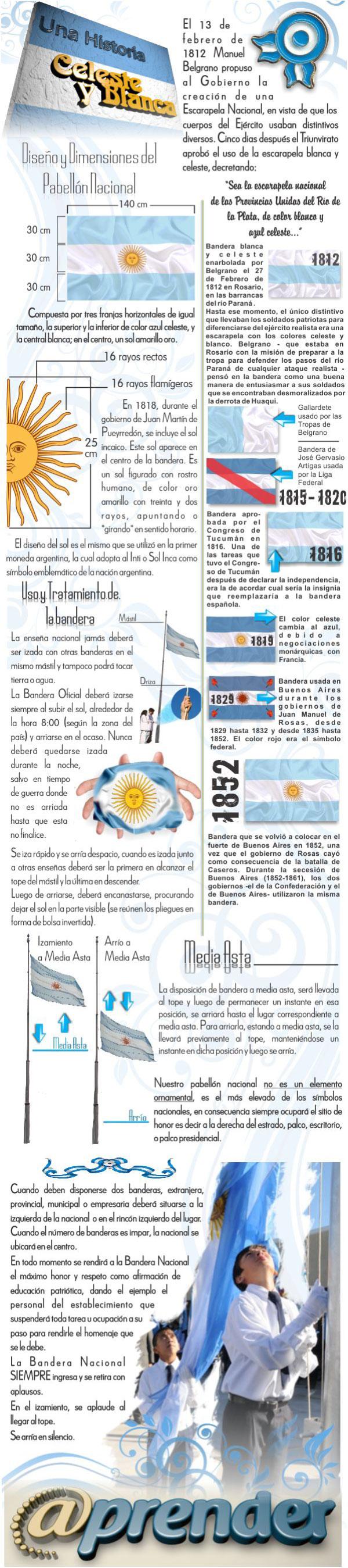 Historia de la bandera argentina
