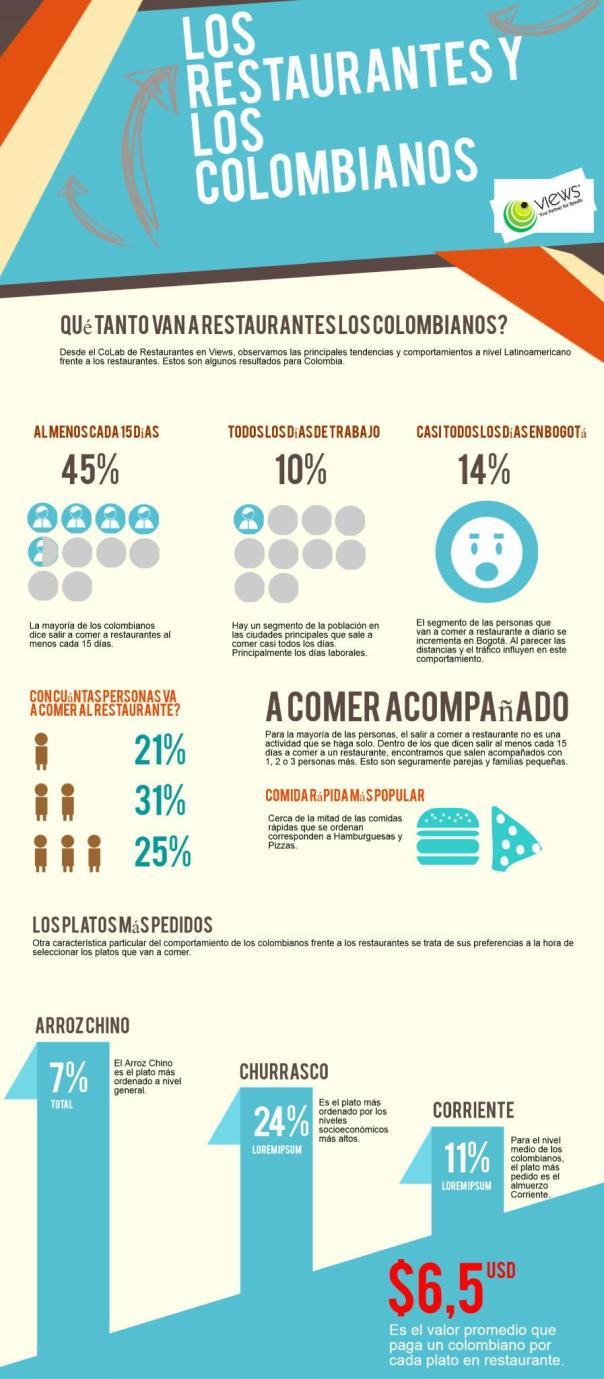 Los restaurantes y los colombianos