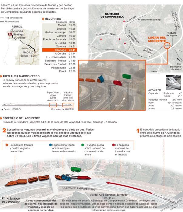 Cómo fue el accidente ferroviario de Santiago