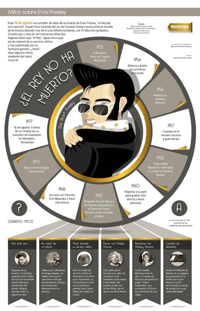 Mitos sobre Elvis Presley