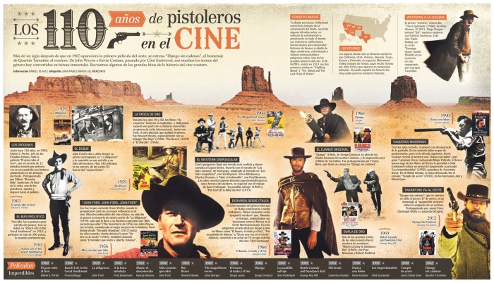110 años de pistoleros en el Cine