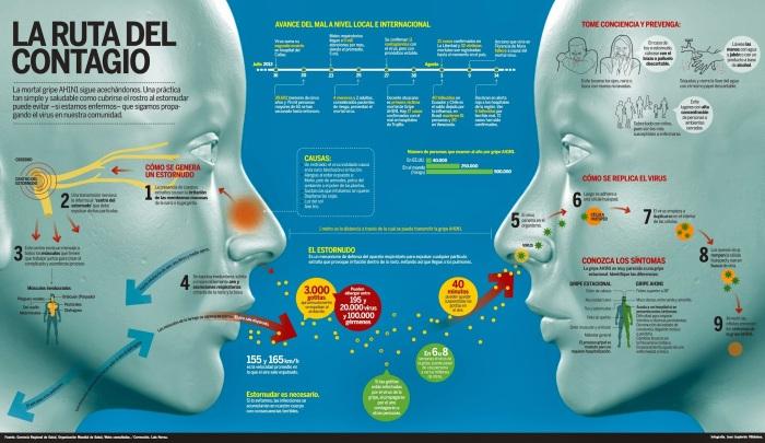 Cómo se contagia la gripe AN1H1