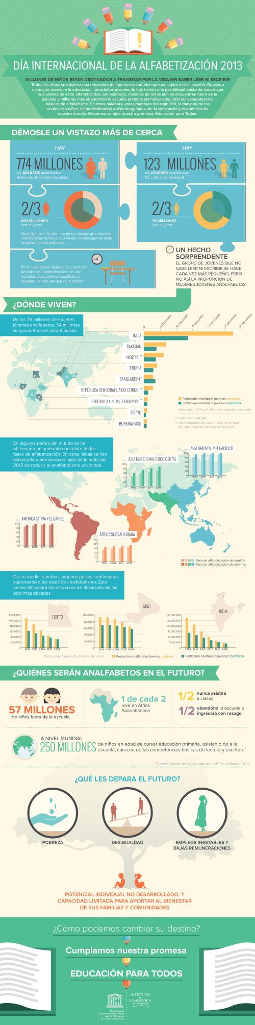 Día Mundial de la alfabetización 2013