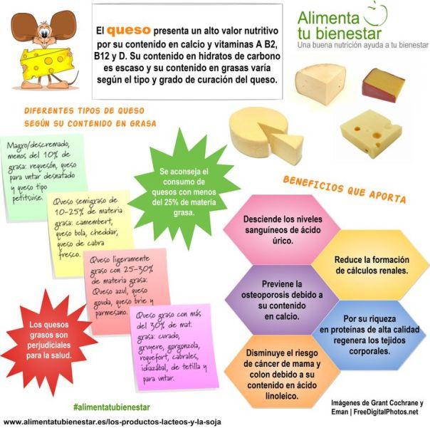Los beneficios del queso