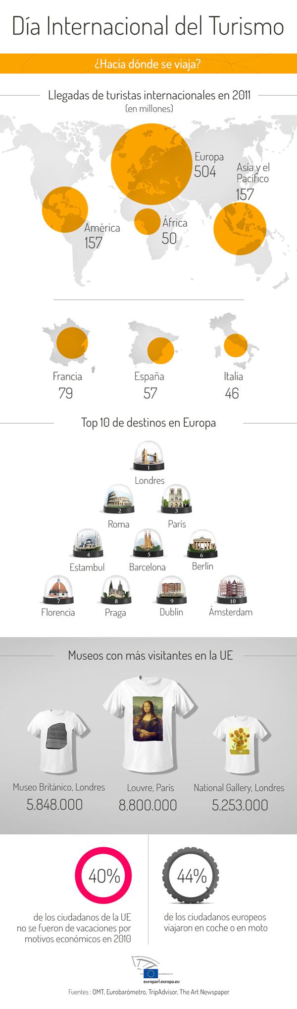 Turismo en la Unión Europea