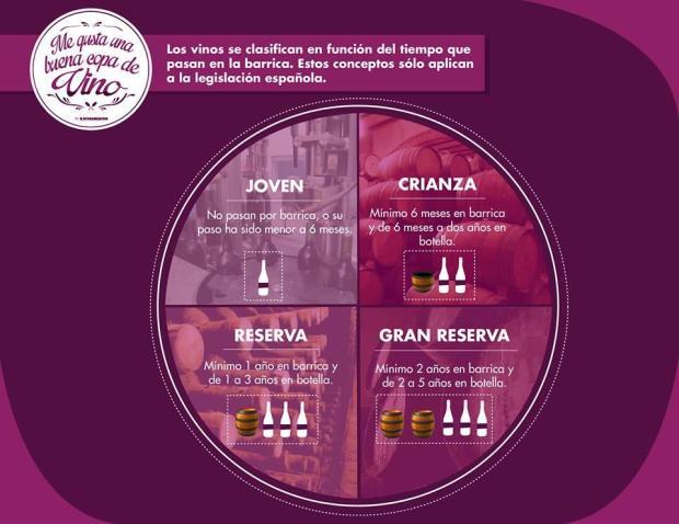 Clasificación del vino en función del tiempo en barrica