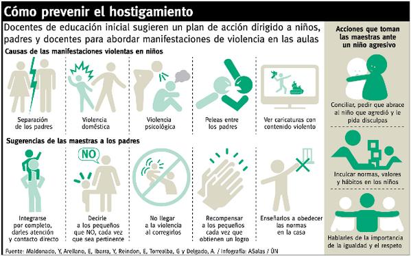 Algunas pautas para prevenir el acoso escolar