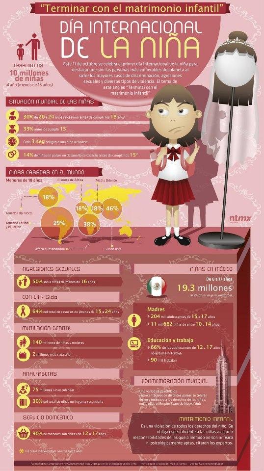 Día Internacional de la niña #infografia #infographic | Infografías en castellano