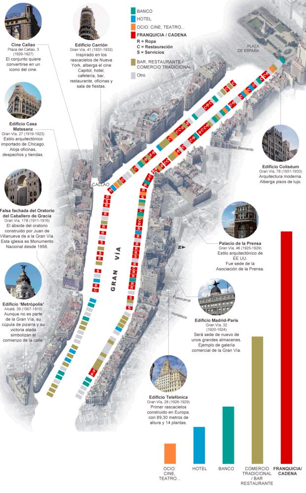 El cambio comercial de la Gran Vía de Madrid