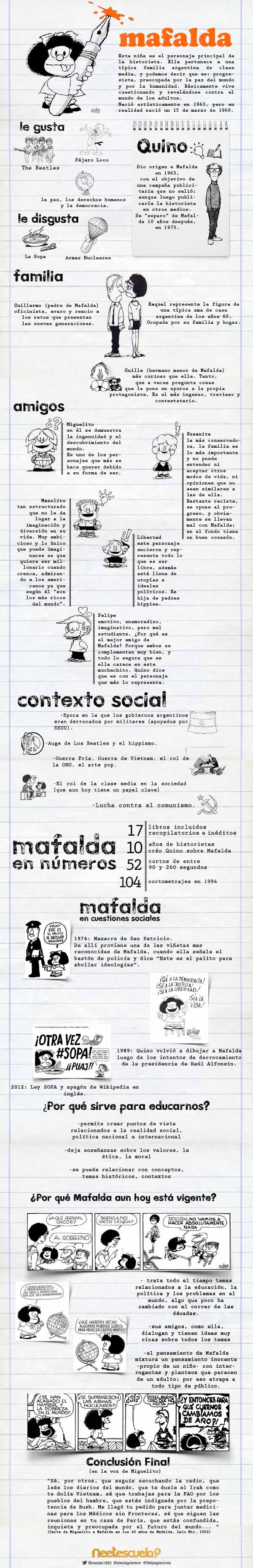 El Mundo de Mafalda
