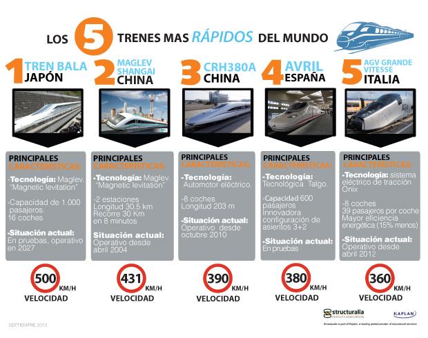 Los 5 trenes más rápidos del Mundo