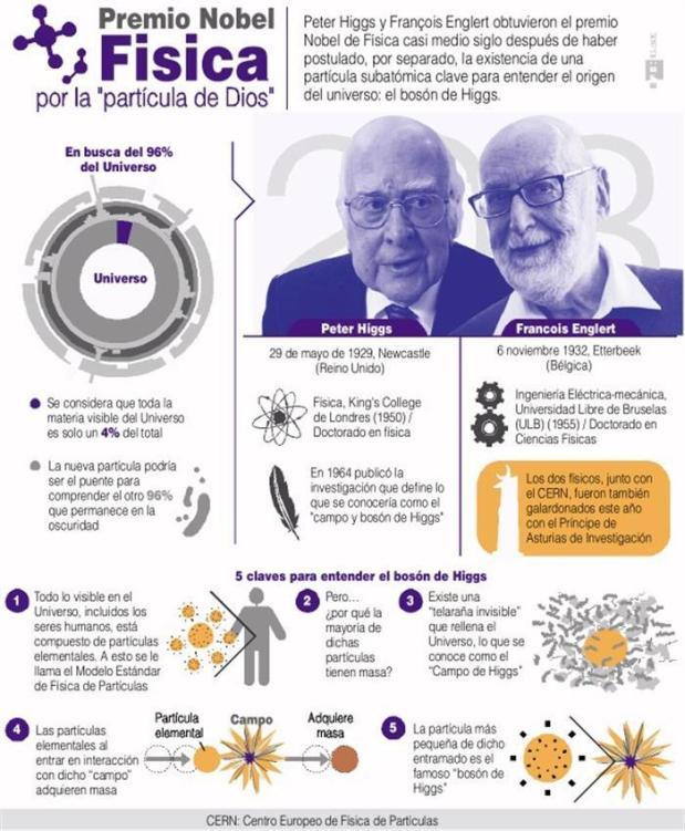 Premio Nobel de física 2013