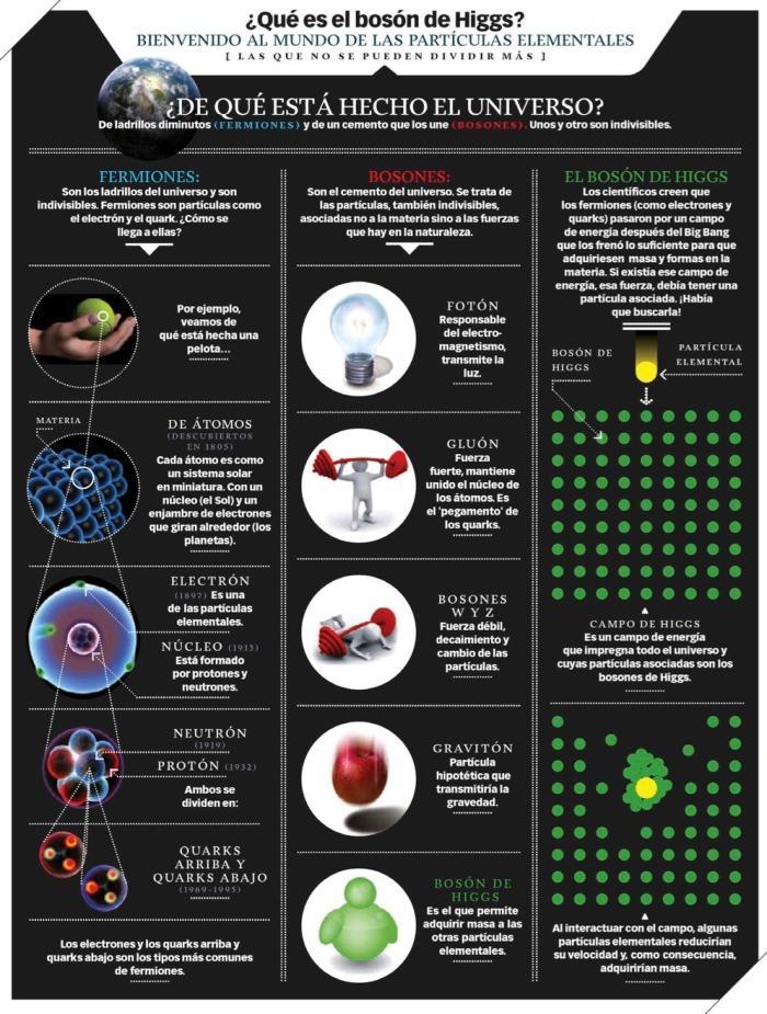 Qué es el bosón de Higgs