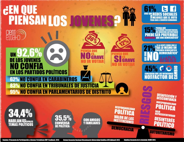 Qué piensan los jóvenes chilenos de las elecciones