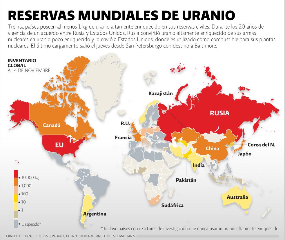 Reservas mundiales de uranio