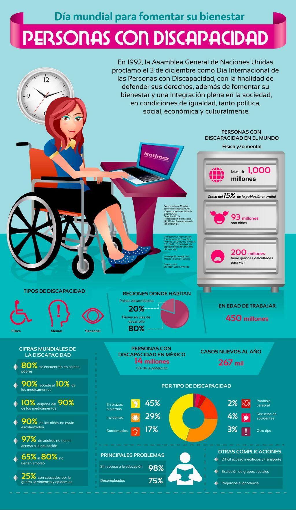 Día Mundial de las personas con discapacidad #infografia #infographic