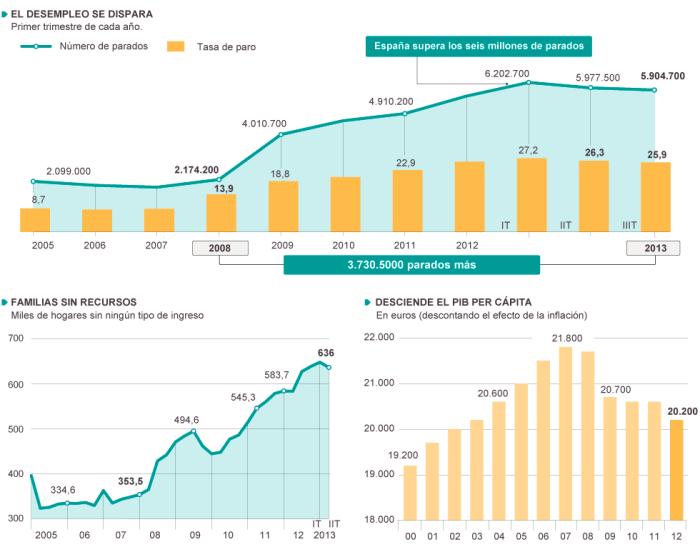 Datos sobre la economía española